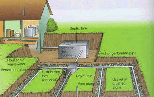 Title 5 Septic Inspection diagram